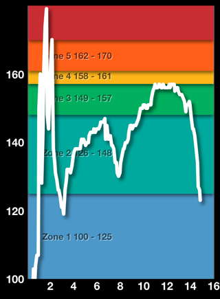 Heart Rate Spikes and Dropouts With the Polar H7 and Other